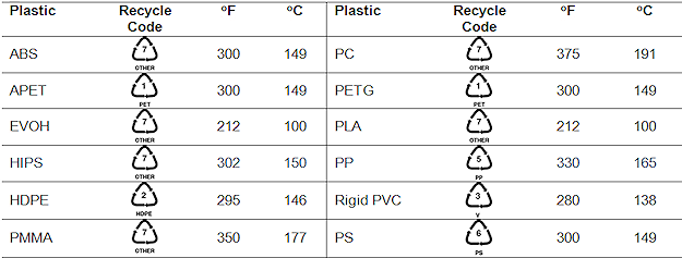 forming temperatures chart